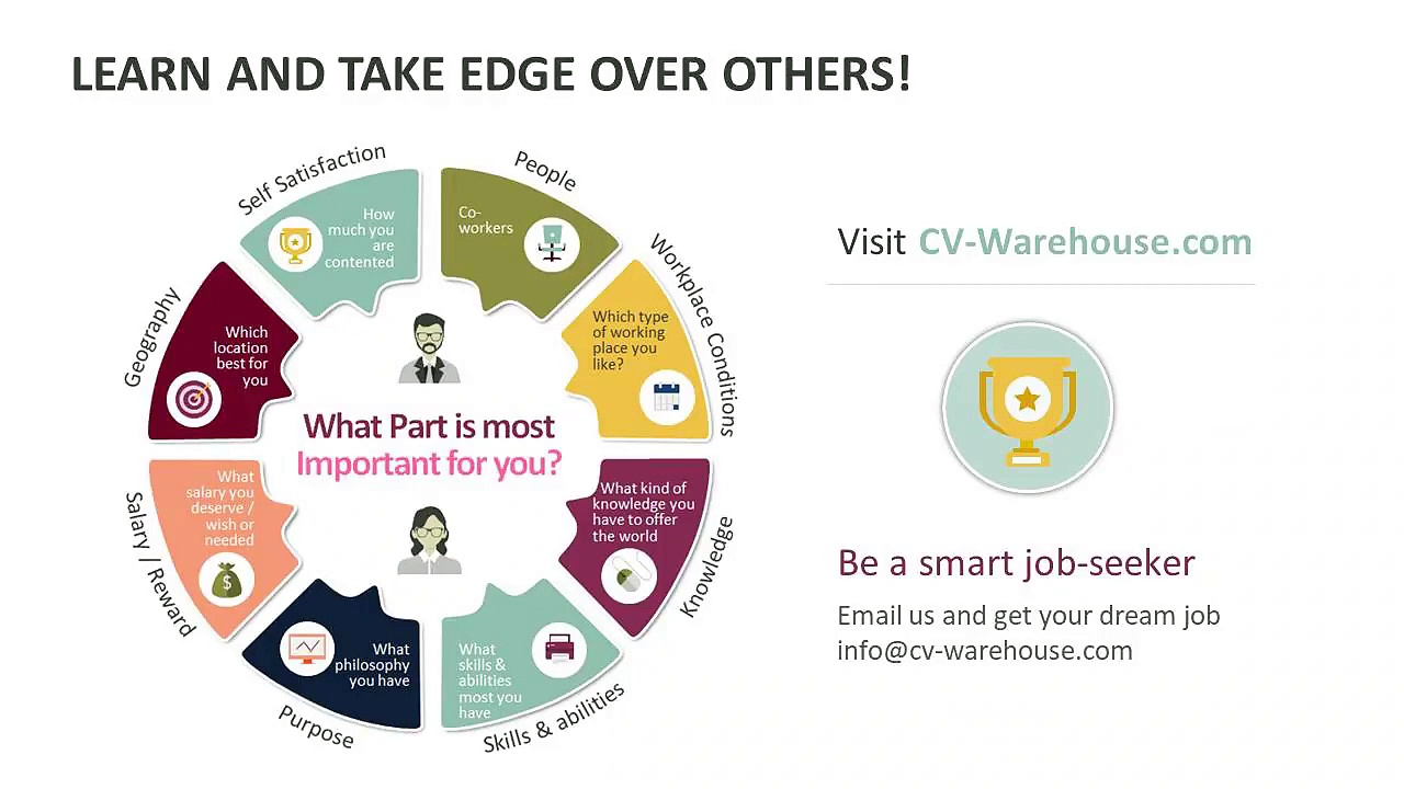 Underground Job Hunting Techniques – CV Warehouse