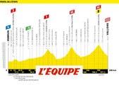 Le profil de la 18e étape - Cyclisme - Tour de France