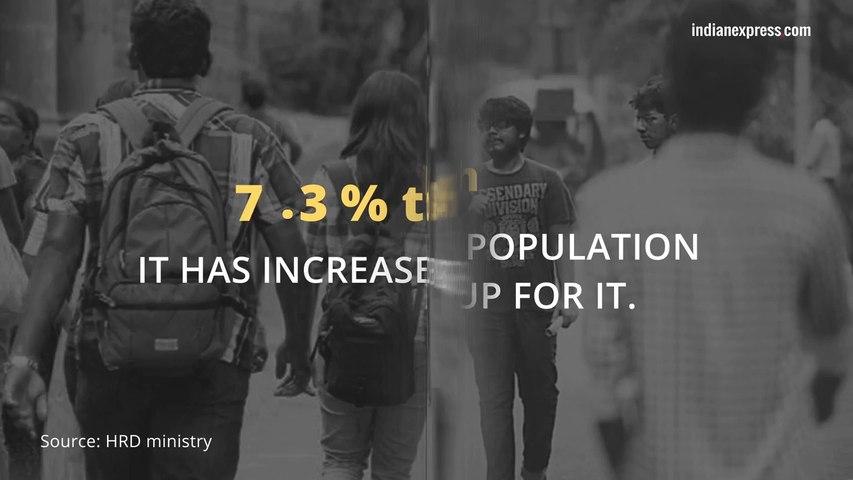 Gender gap in higher education is reducing: News in Numbers