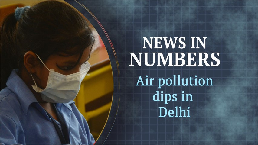 Pollution levels drop a bit in Delhi: News in Numbers