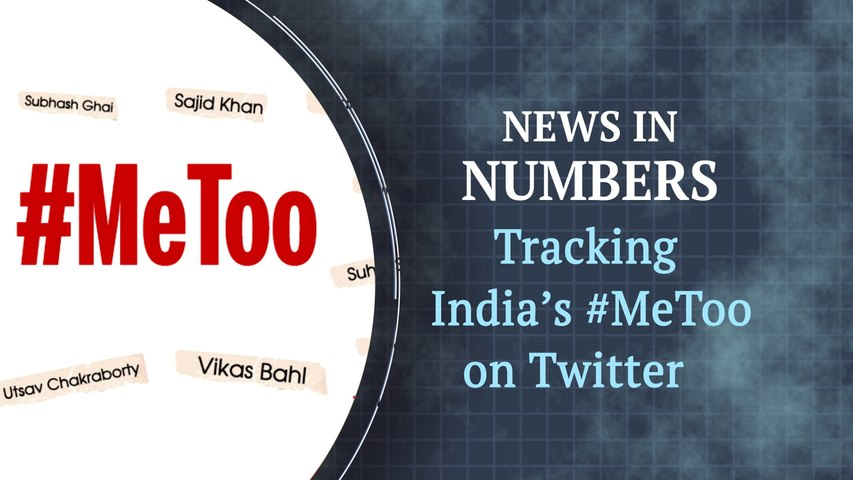 Tracking the extent of #MeToo in India: News in Numbers