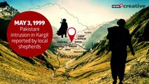 20 years of Kargil War
