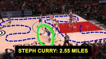 The NBA Player Who RUNS THE MOST- -It's NOT Steph Curry-