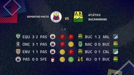 Previa partido entre Deportivo Pasto y Atlético Bucaramanga Jornada 4 Clausura Colombia