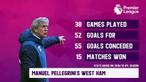 Feature: West Ham vs Manchester City EPL Preview