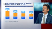 En 2020, la production de voitures made in France va chuter de 20%