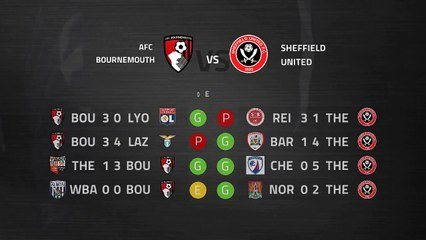 Pre match day between AFC Bournemouth and Sheffield United Round 1 Premier League