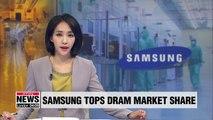Samsung Electronics tops global DRAM market share in Q2 despite decline in revenue