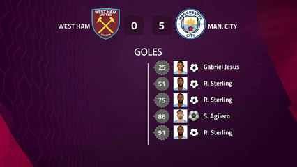 Match report between West Ham and Man. City Round 1 Premier League
