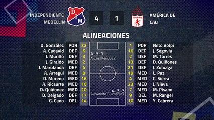 Resumen partido entre Independiente Medellin y América de Cali Jornada 5 Clausura Colombia