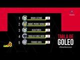 Los cinco mejores goleadores del Apertura 2019 hasta la jornada 4 | Adrenalina