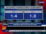 Foreign direct investments drop in March, register new outflow of $78M
