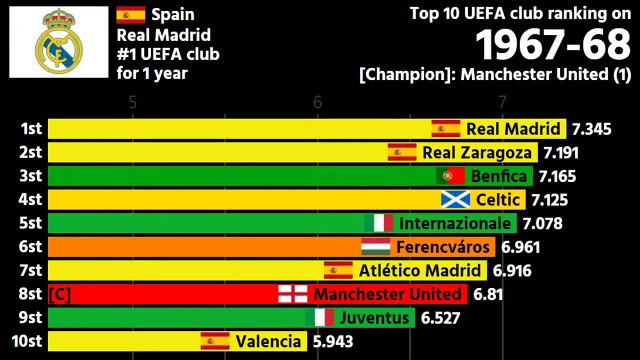 || The History of UEFA Club Ranking - Every Year ||