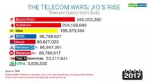 The Telecom Wars: Jio's Rise