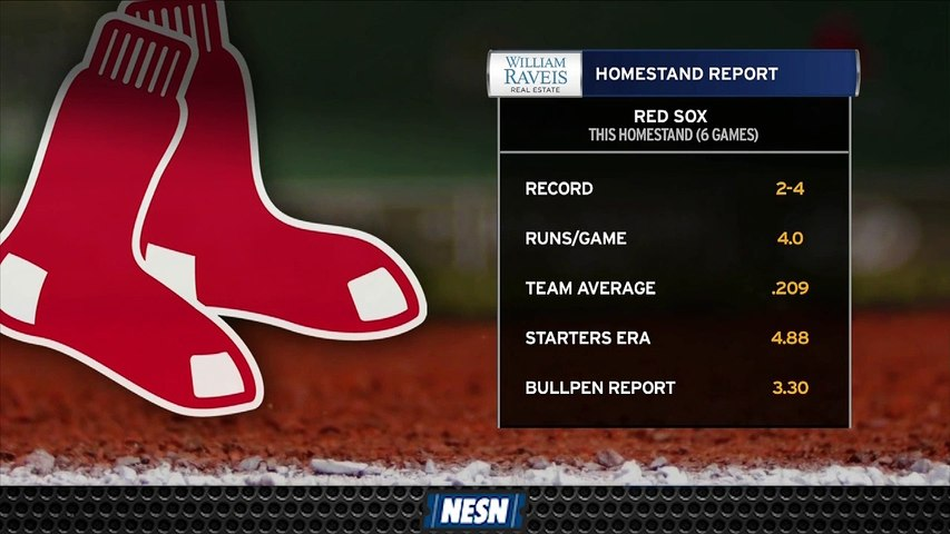 Red Sox's Offense, Pitching Has Struggled Mightily Throughout Homestand