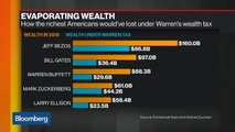 Warren Wealth Tax May Cause Richest to Lose Hundreds of Billions