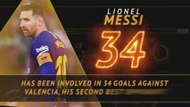 Fantasy Hot or Not - Messi's prowess against Valencia