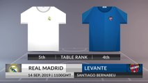 Match Preview: Real Madrid vs Levante on 14/09/2019
