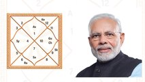 Narendra Modi birthday :  PM Modi HOROSCOPE ANALYSIS   ये है पीएम मोदी की कुंडली   Boldsky