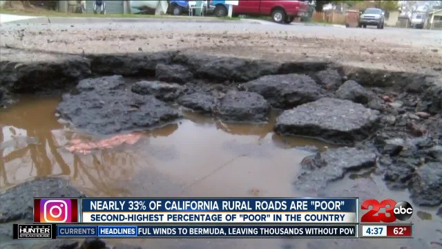 Nearly 33% of California rural roads are in poor condition