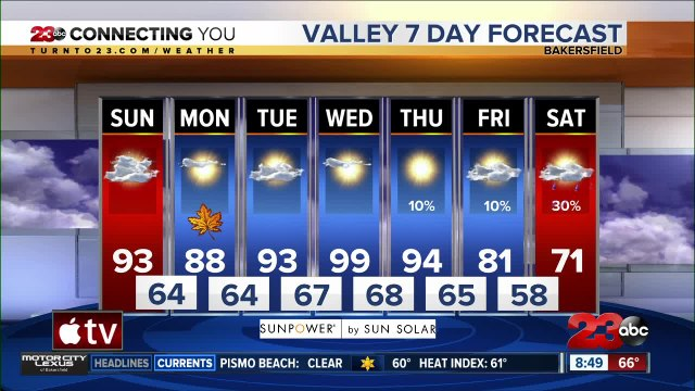 Valley highs return to 90s for the last day of summer