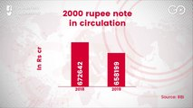 Decline In Circulation Of 2000 Rupee Notes