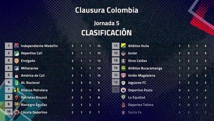 Resumen de la Jornada 5 Clausura Colombia