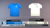 Match Review: Brescia vs Juventus on 24/09/2019