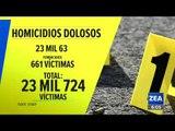 ¡La violencia no cede en 2019! En agosto hubo más de 3 mil homicidios | Francisco Zea