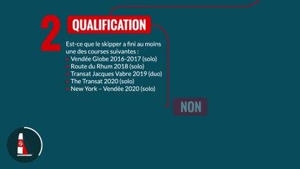 Participer au Vendée Globe, comment ça marche ?