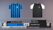 Match Review: Inter vs Juventus on 06/10/2019