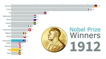 Nobel Prize Winners Timeline by Country 1901 - 2018