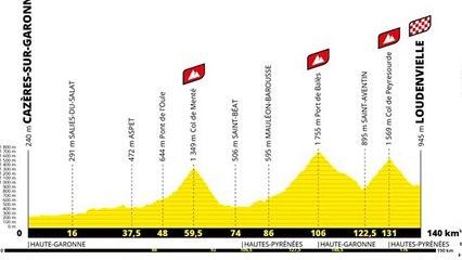Retour sur le parcours et les étapes du Tour de France 2020