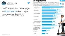 Trottinettes électriques. 50% des Français les jugent dangereuses, selon un sondage