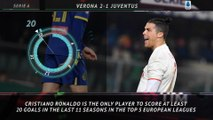 Serie A: 5 Things - Ronaldo continues to set records