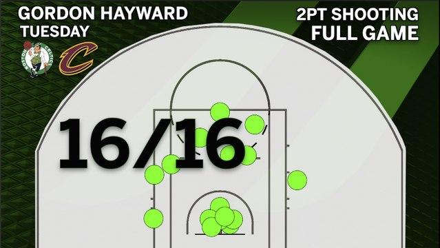 Gordon Hayward Goes 16/16 From 2pt Range In Win vs. Cavs