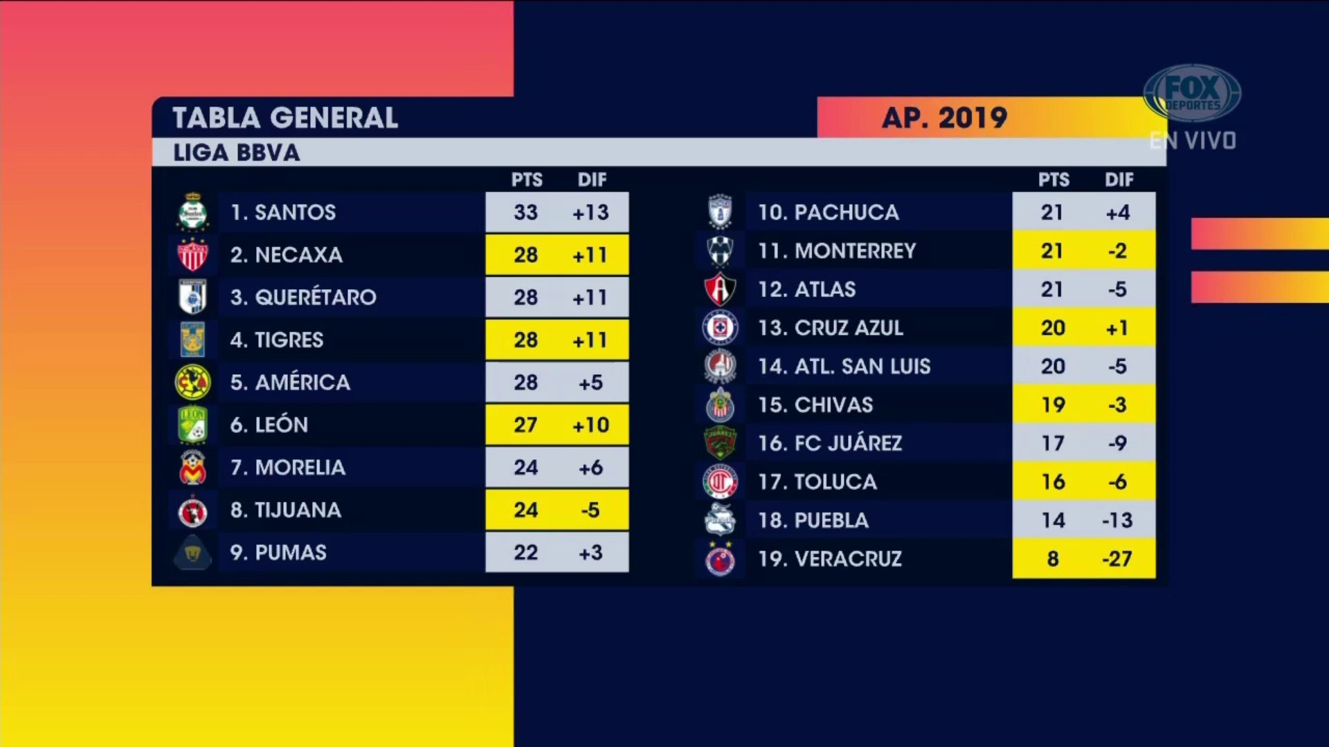 Agenda FS: Esta jornada definirá mucho en la Liga MX