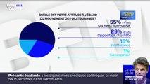 Plus de 6 Français sur 10 ne souhaitent pas une reprise du mouvement des gilets jaunes