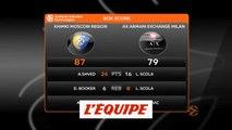 Le Khimki Moscou s'impose face à Milan - Basket - Euroligue (H)