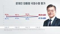 """리얼미터 """"문 대통령 국정 지지도, 긍정 47.8% 부정 48.6%"""" / YTN"""