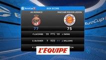 Monaco s'impose contre le Maccabi Rishon Le Zion - Basket - Eurocoupe (H)