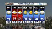 Temps to cool back back down around the Valley