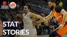 Burger King Stat Stories: Turkish Airlines EuroLeague Regular Season Round 12