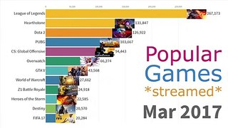 Most Popular Streamed Games (2015 - 2019)