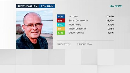 Tories take Blyth Valley from Labour