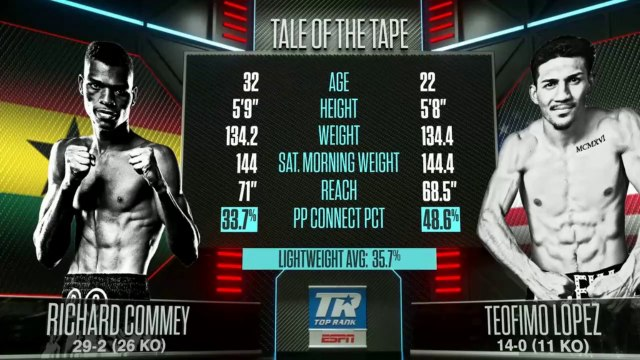 Richard Commey V Teofimo Lopez