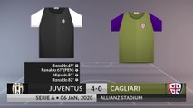 Match Review: Juventus vs Cagliari on 06/01/2020