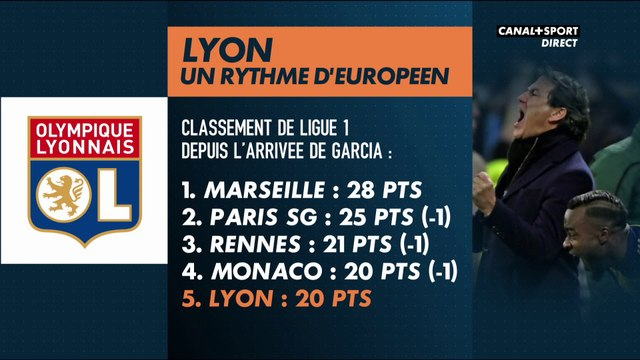 Lyon doit-il recruter ? - Late Football Club