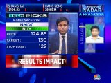 Market analyst Shrikant Chouhan of Kotak Securities recommends buy on these stocks