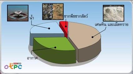 สื่อการเรียนการสอน ในดินมีอะไรบ้าง 2ป.1วิทยาศาสตร์
